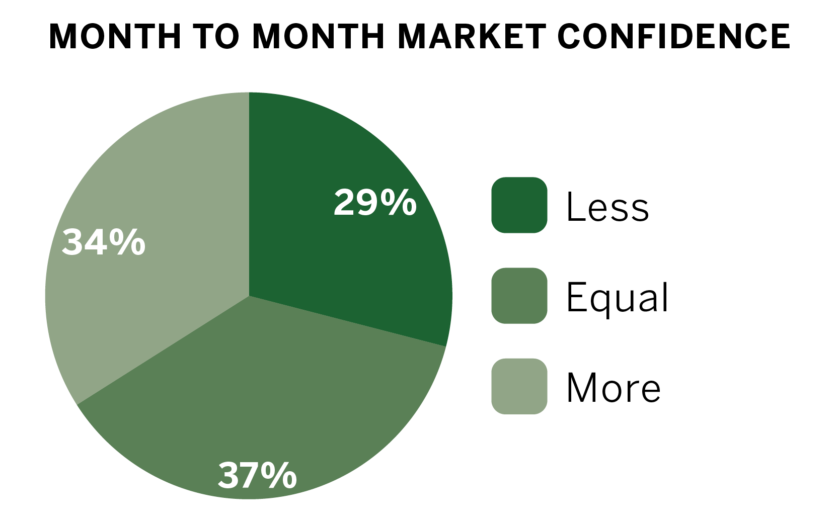 uncertainty looming as mixed confidence in pie chart