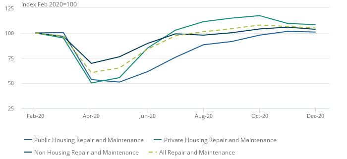 Components of repair and maintenance, index volume measure, seasonally adjusted, Great Britain, February 2020 to December 2020