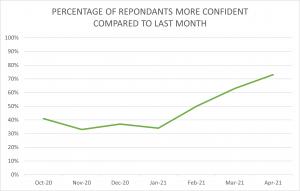 Construction confidence graph